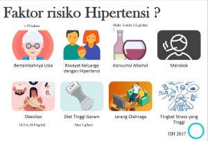 faktor risiko hipertensi