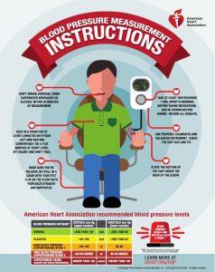 instruksi mengukur tensi