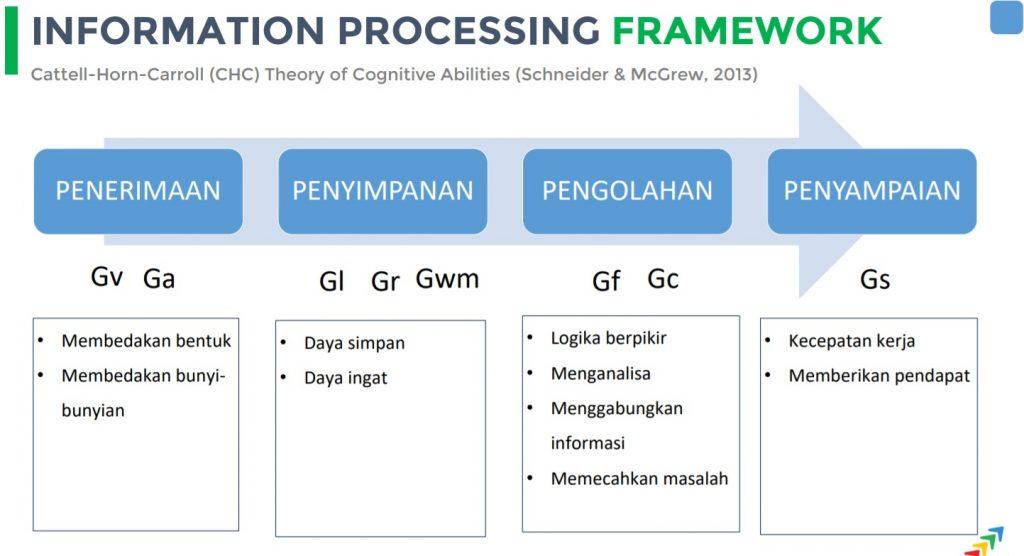 proses informasi