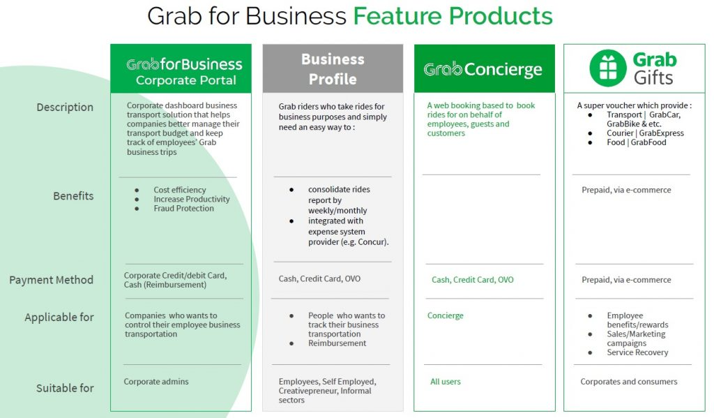 fitur grab for business